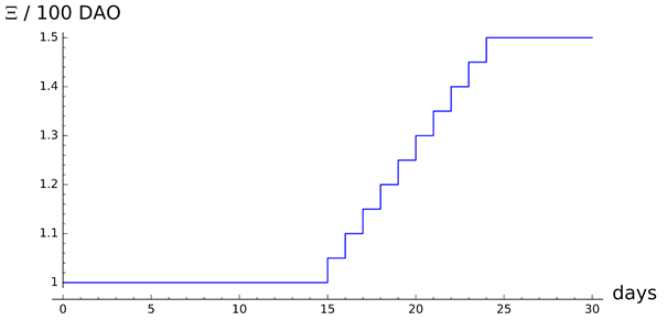 graph dao