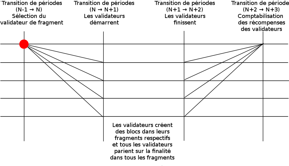 Les diagonales représentent les communications inter-fragments requises.